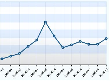 Statistic 2008